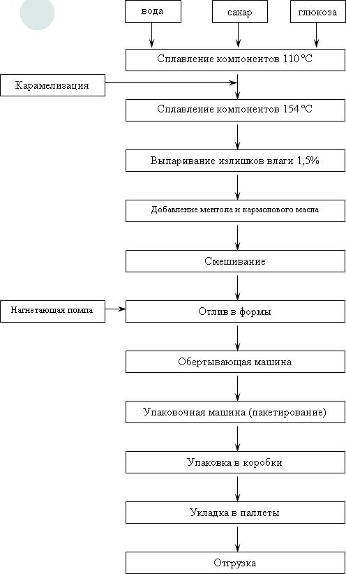 Схема процесса производства препаратов Кармолис.